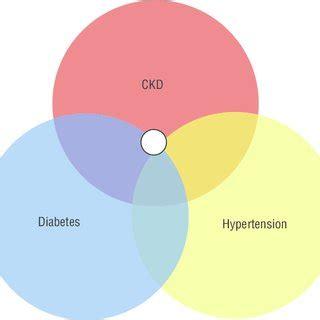 Sample case study chronic kidney disease